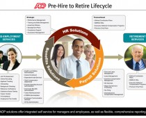 Hire to Retire Lifecycle