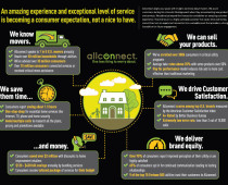 Allconnect Value Infographic